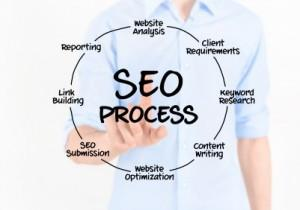 Frisco Search Engine Marketing