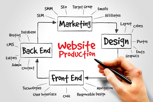 Web Design Services offered by North Texas Web Design