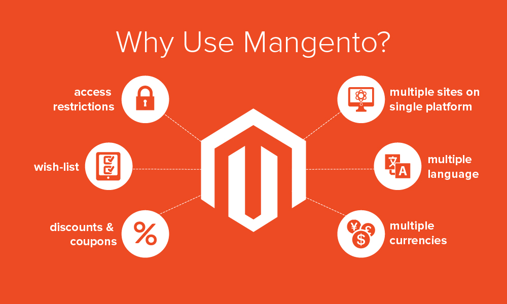 Magento is open source software